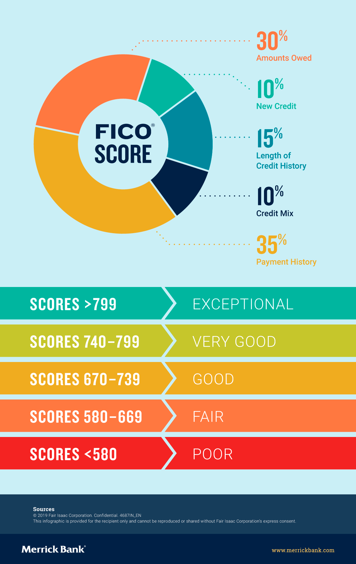 Factors that affect your FICO score
