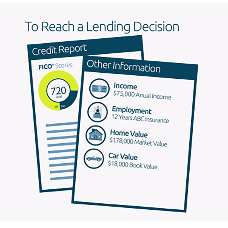 reaching a lending decision