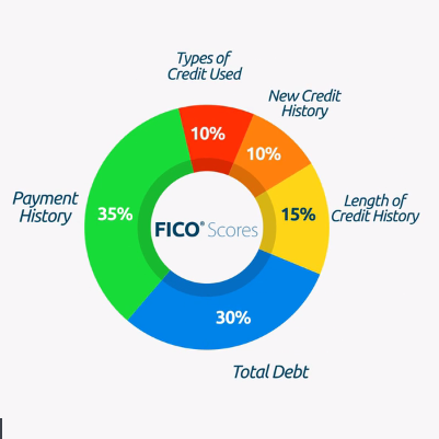 chart of what determines your fico score